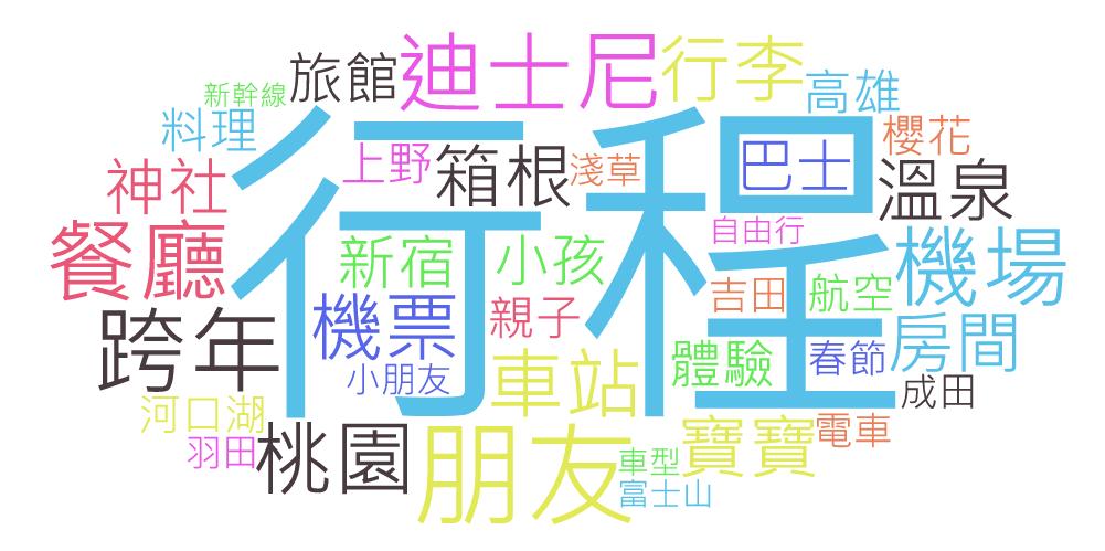OpView輿情聲量分析_討論區東京旅遊 關鍵字文字雲