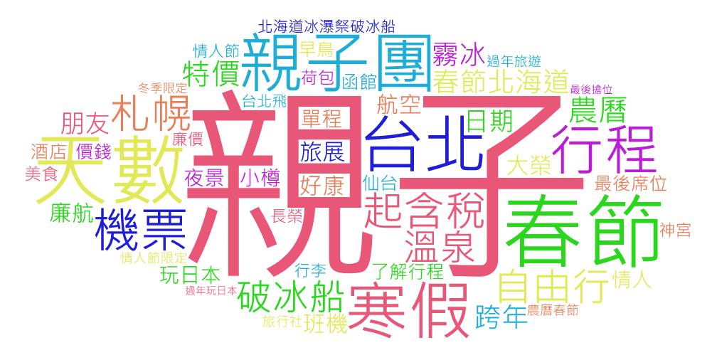 OpView輿情聲量分析_Facebook 北海道旅遊關鍵字文字雲