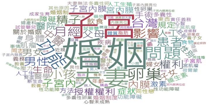 OpView輿情聲量分析_不孕症話題關鍵字文字雲