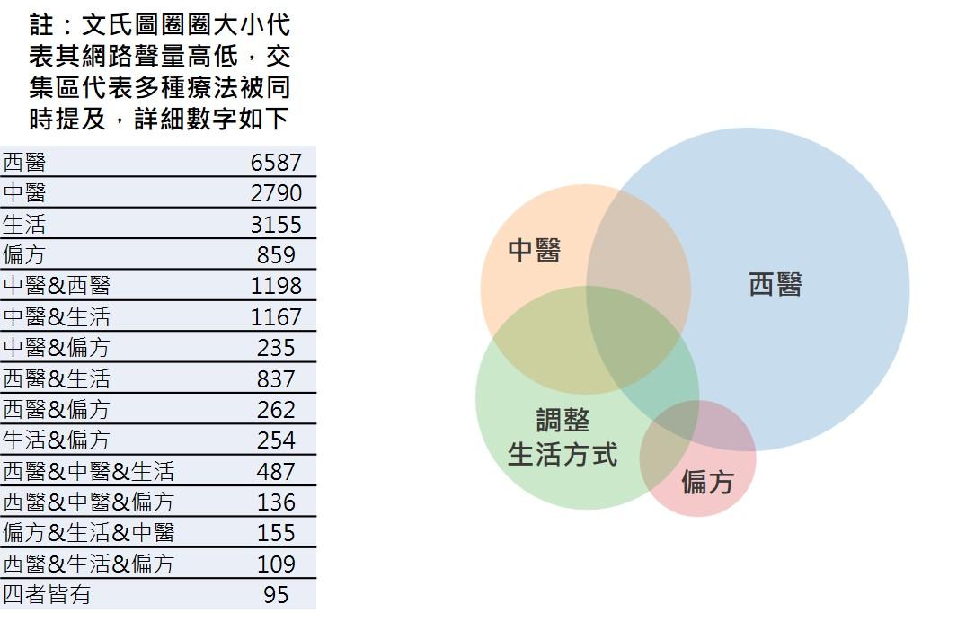OpView輿情聲量分析_不孕症治療方式偏好文氏圖