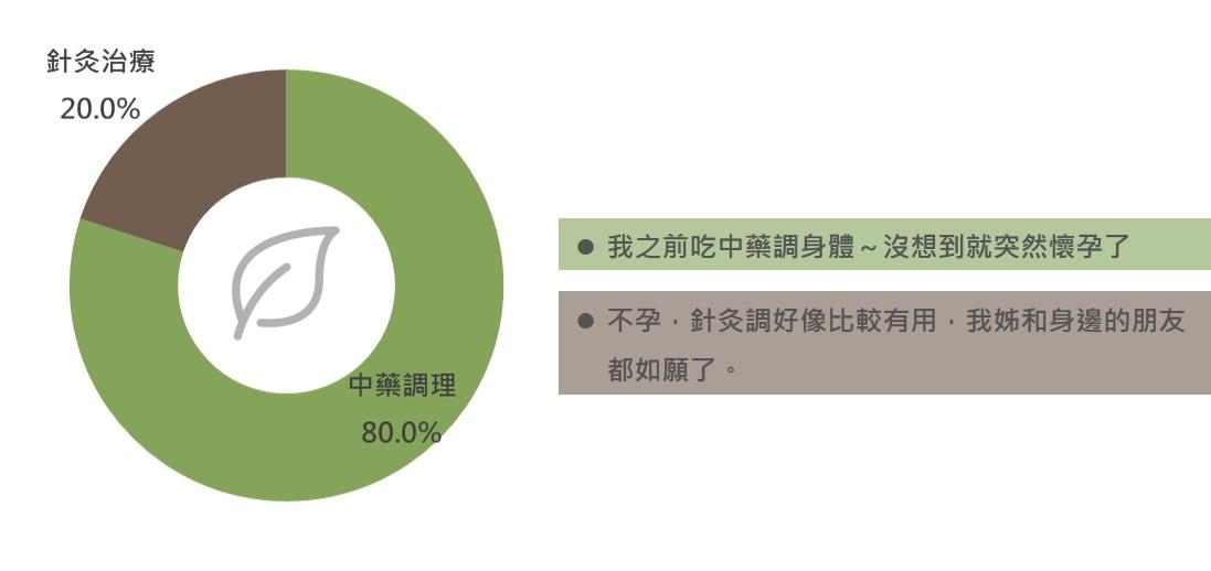 OpView輿情聲量分析_不孕症中醫討論