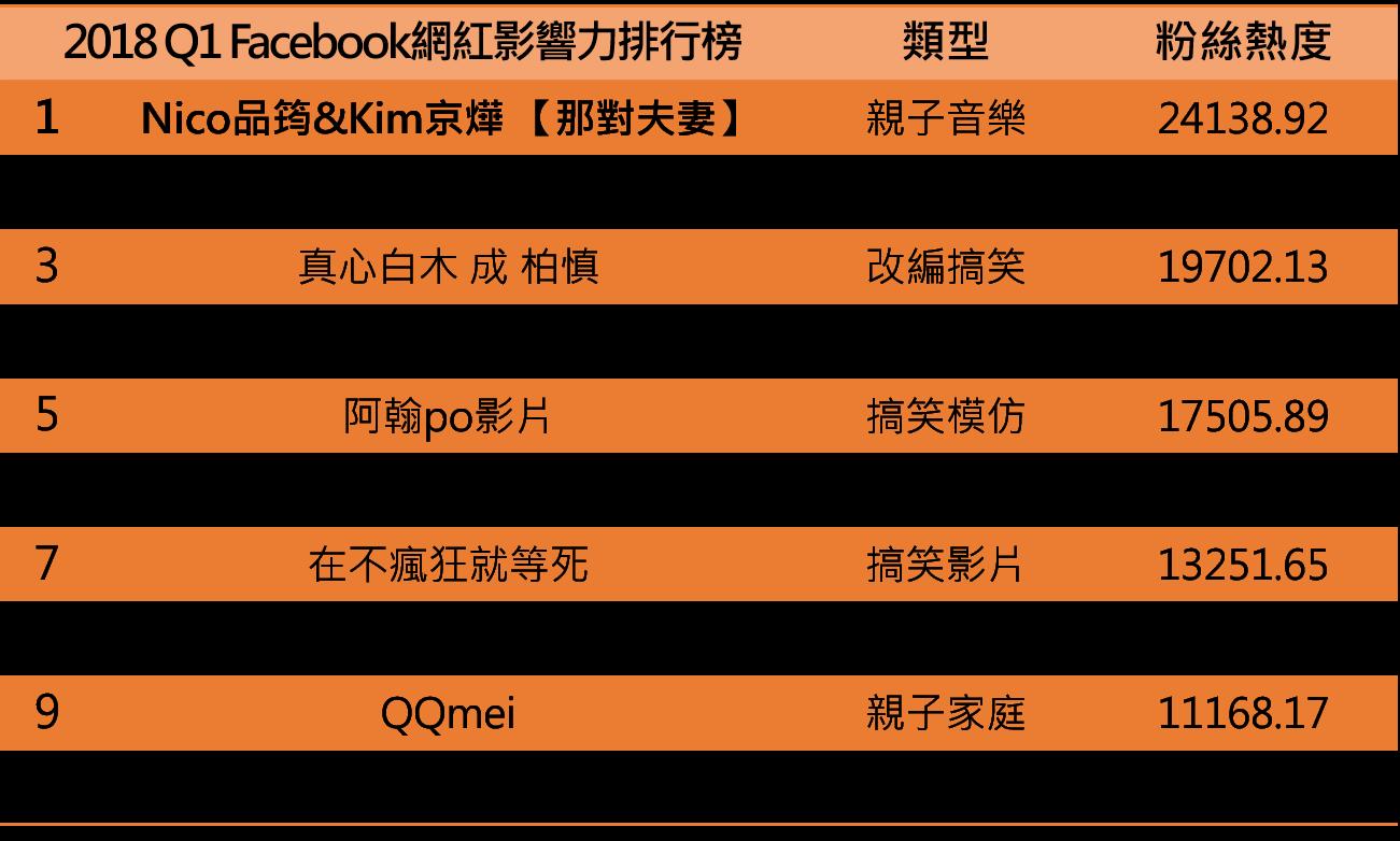 2018年1-3月 Facebook網紅影響力排行榜