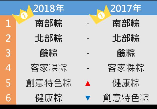OpView輿情聲量分析_粽子種類討論聲量