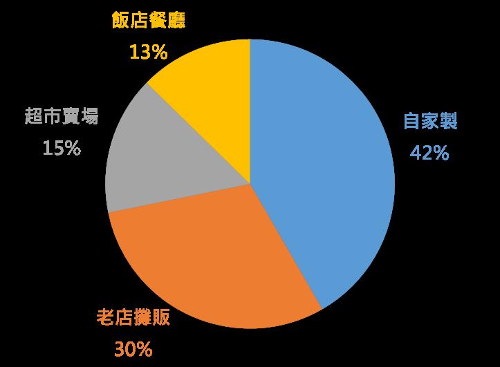 OpView輿情聲量分析_網友最常吃的粽子來源