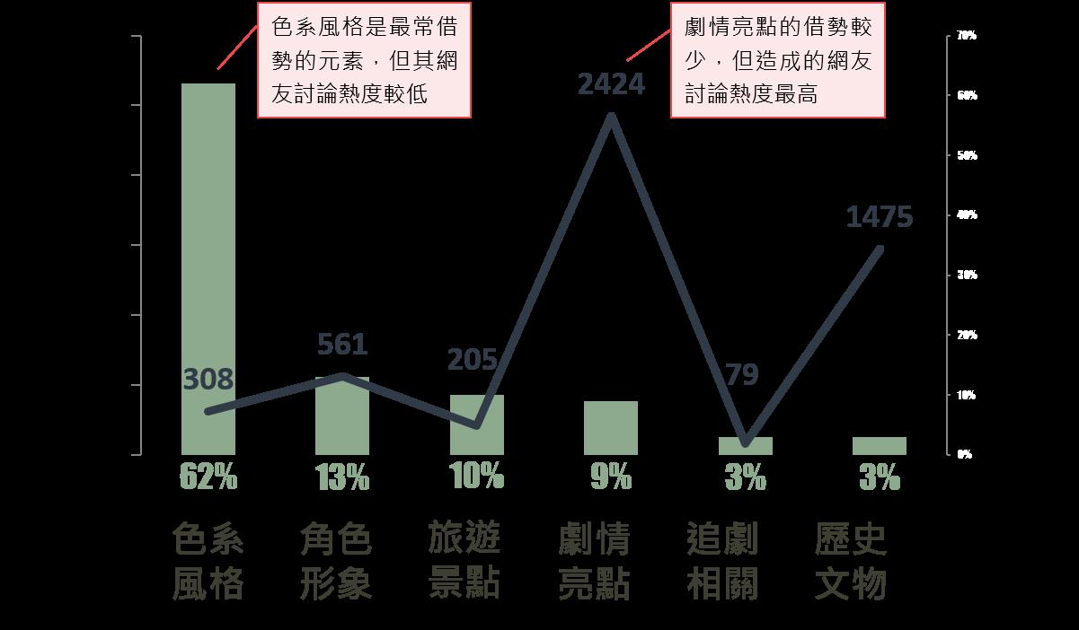 OpView輿情聲量分析_品牌借勢元素分析
