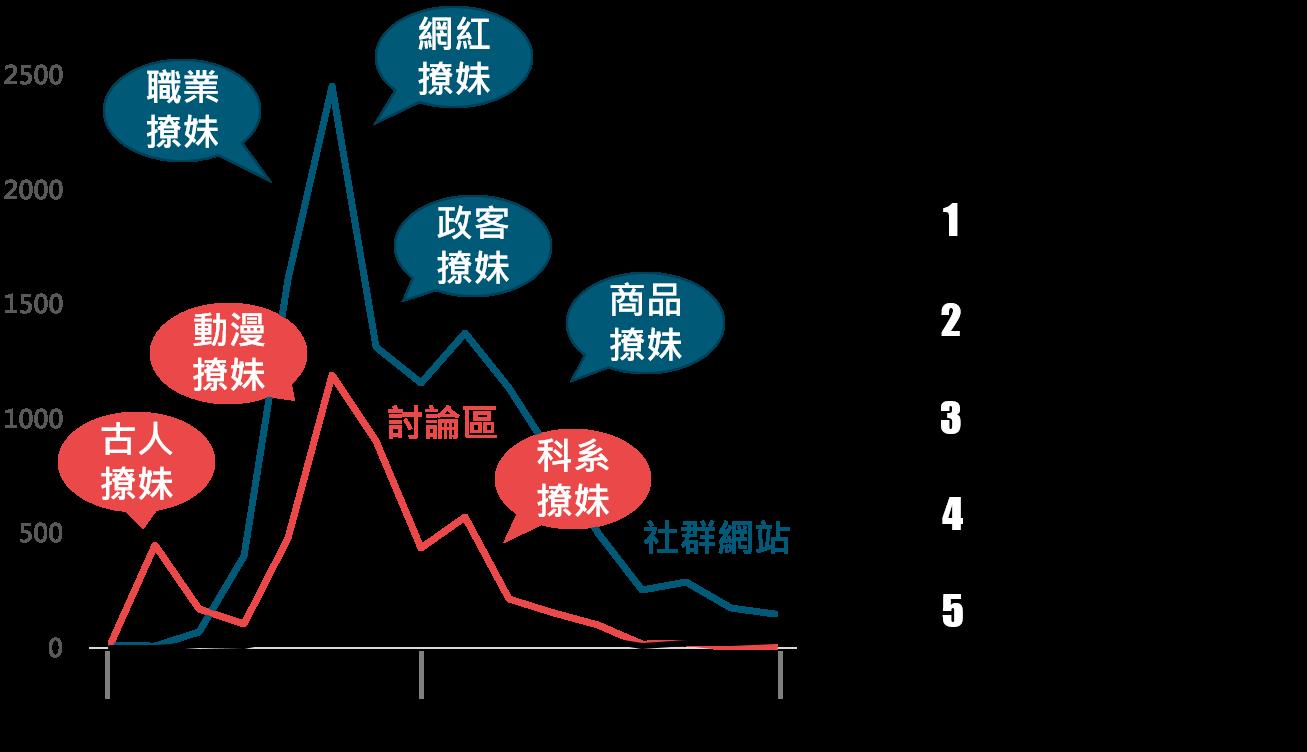OpView輿情聲量分析_撩妹語錄聲量趨勢圖及撩妹語錄行業佔比