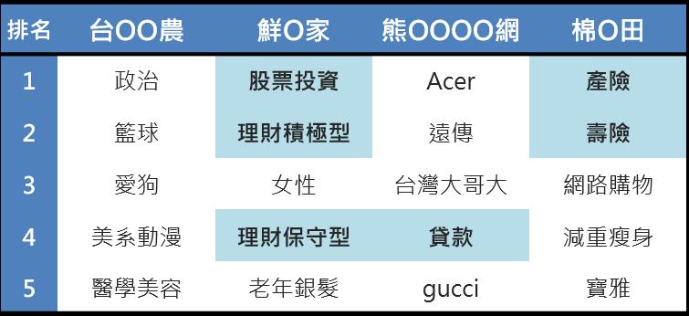 PeopleView人群興趣分析_各生機產業競品客群最顯著標籤分析表